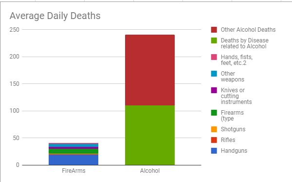 firarms vs alcohol
