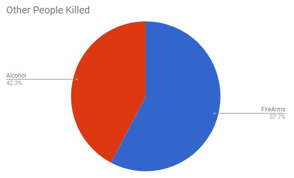 firearm vs alcohol others